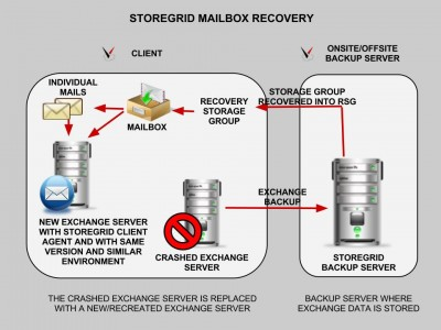 Exchange Backup and Restore