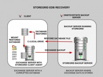 MS Exchange Backup and Restore using Storegrid