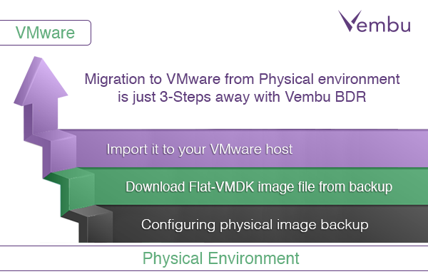 Migration to VMware from Physical environment