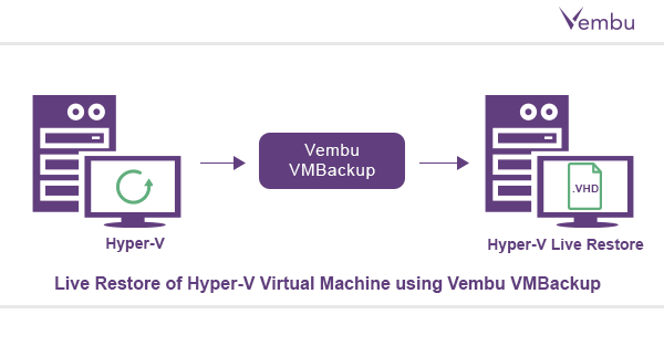 Step to do a Live Restore of Hyper-V Virtual Machine using Vembu VMBackup