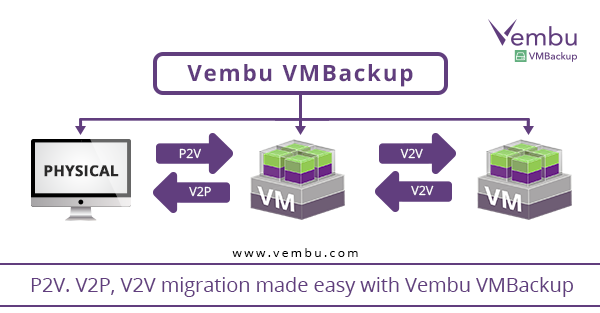How to perform instant P2V, V2P, V2V migration?