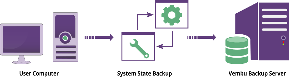 System State and Active Directory Backup