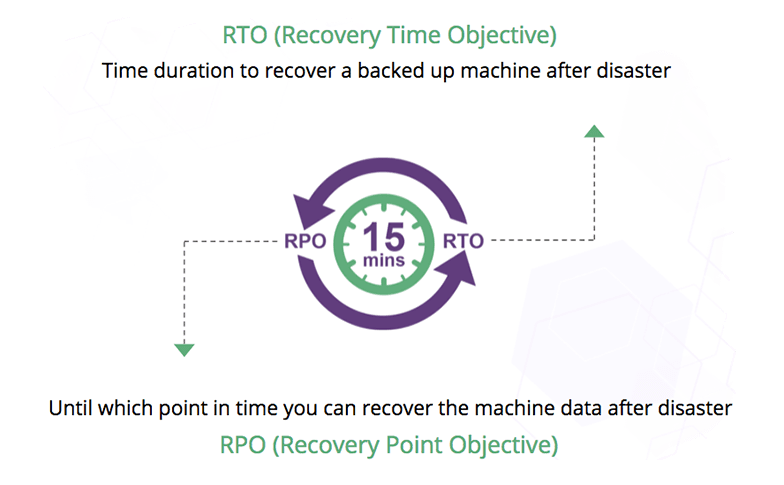 RPO and RTO less than 15 mins