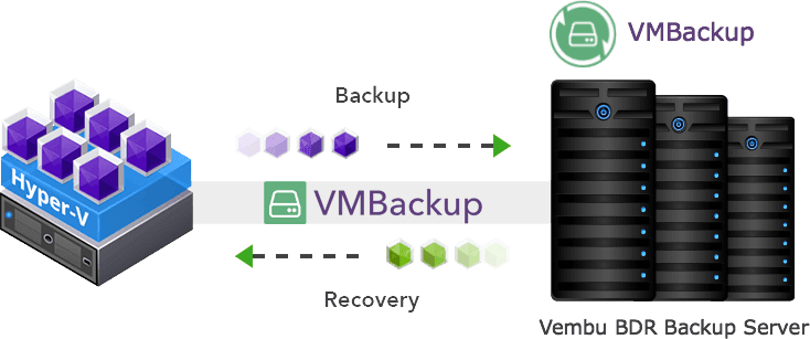 Microsoft Hyper-V Backup with Changed Block Tracking