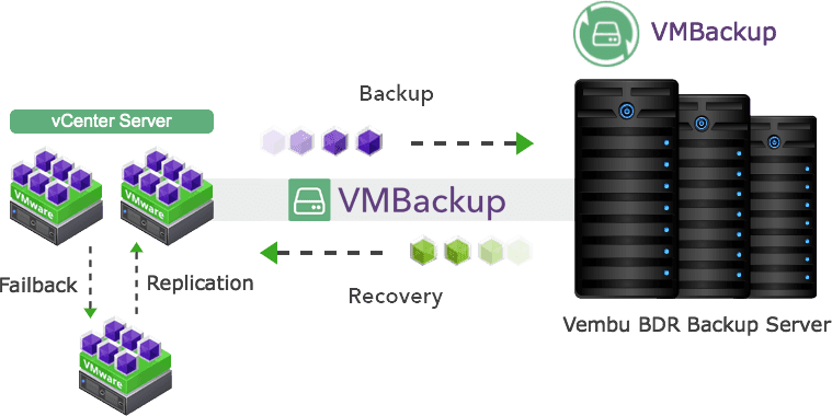 VMware Backup and Replication