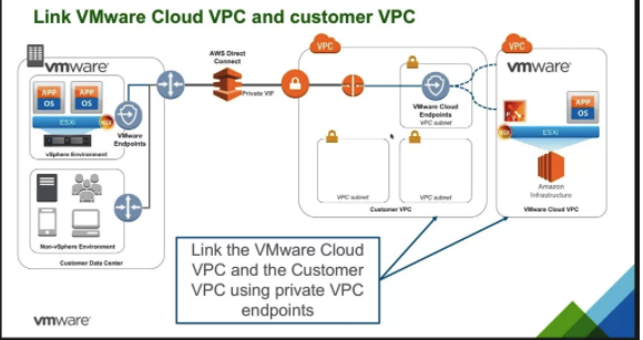 Link VMware Cloud VPC and Customer VPC