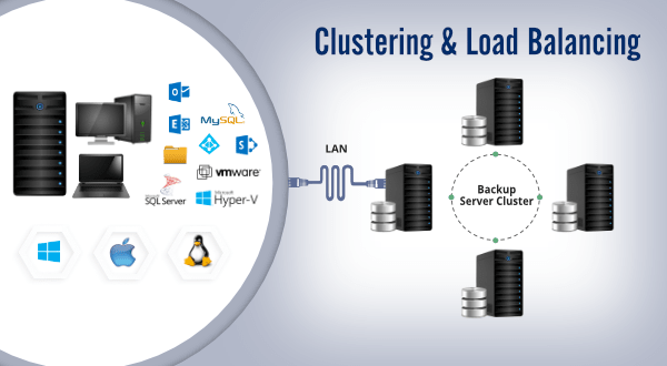 Clustering and Load Balancing