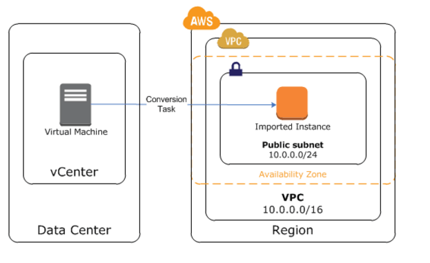 Migrating Your VM to Amazon EC2 Using AWS Connector for vCenter