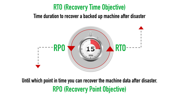 RTO and RPO less than 15 minutes