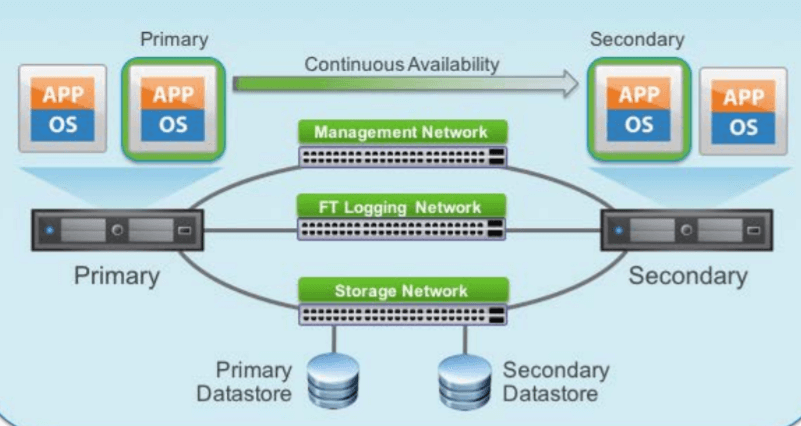 Vmware Networking For Dummies
