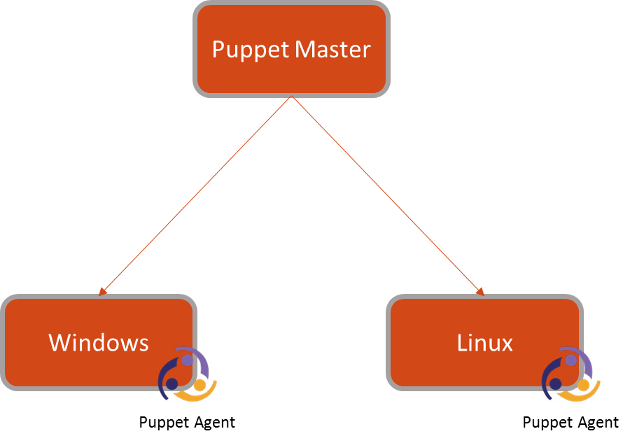introduction to configuration management using puppet