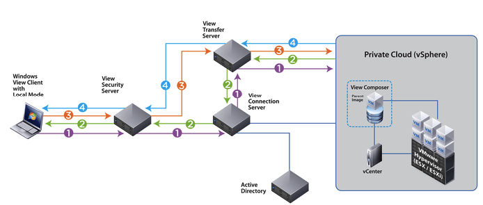 View-Connection-Server