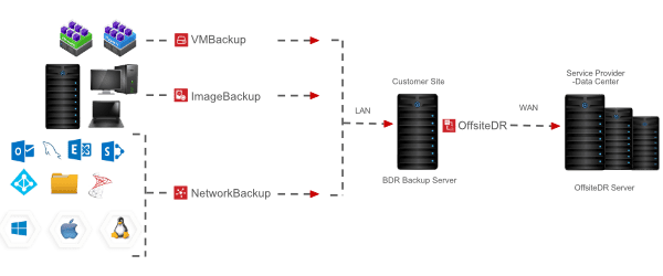 Hybrid Cloud Backup