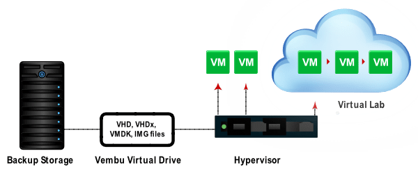 Building Virtual Labs from Storage Repositories