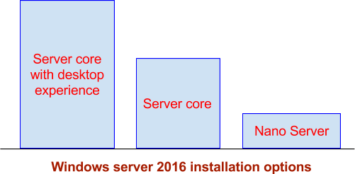 Windows Nano Server