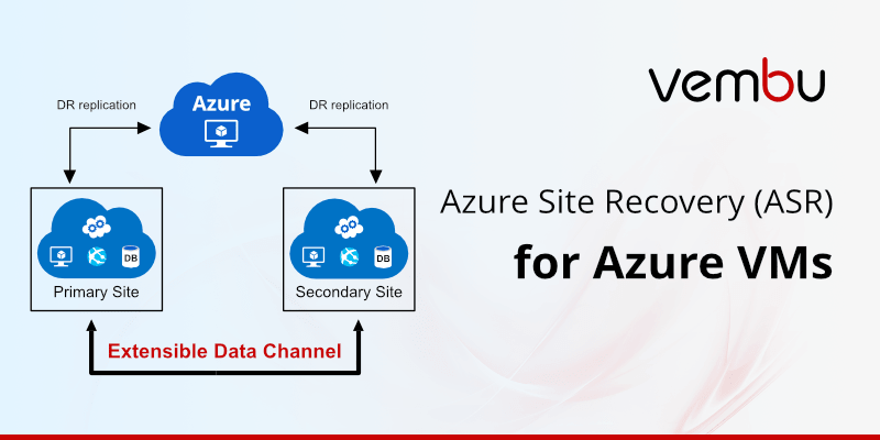 azure-site-recovery-for-azure-vms