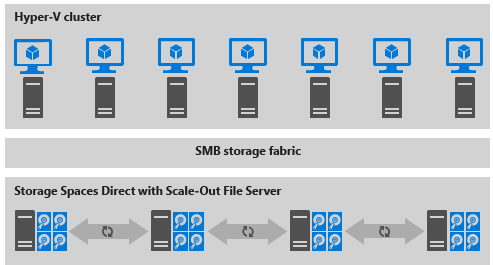 Storage-Spaces-Direct-Disaggregated-Deployment