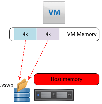 memory-swapping