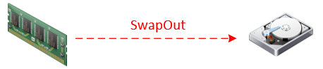 swapout