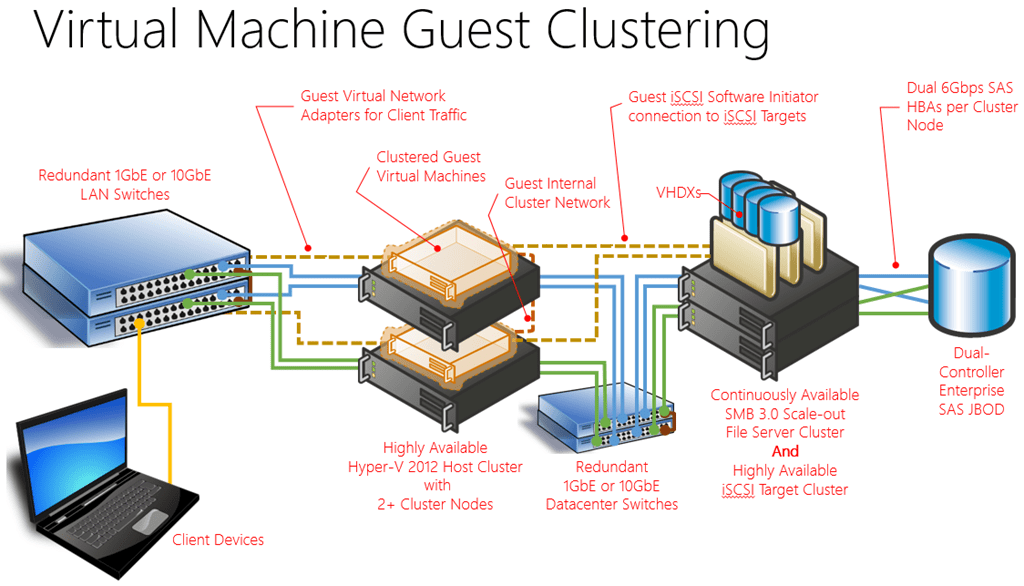 Hyper-V Guest Clustering - Part 1 - Overview and
