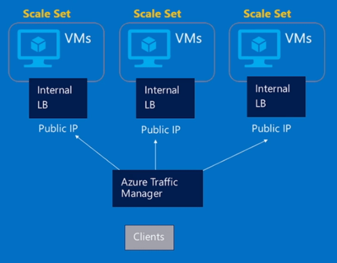 Understanding Azure Virtual Machine Scale Sets - vembu