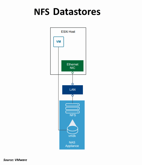 VMware VMFS and NFS Datastores (Differences)