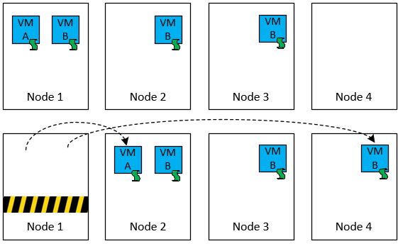 Understanding VSAN Maintenance Mode