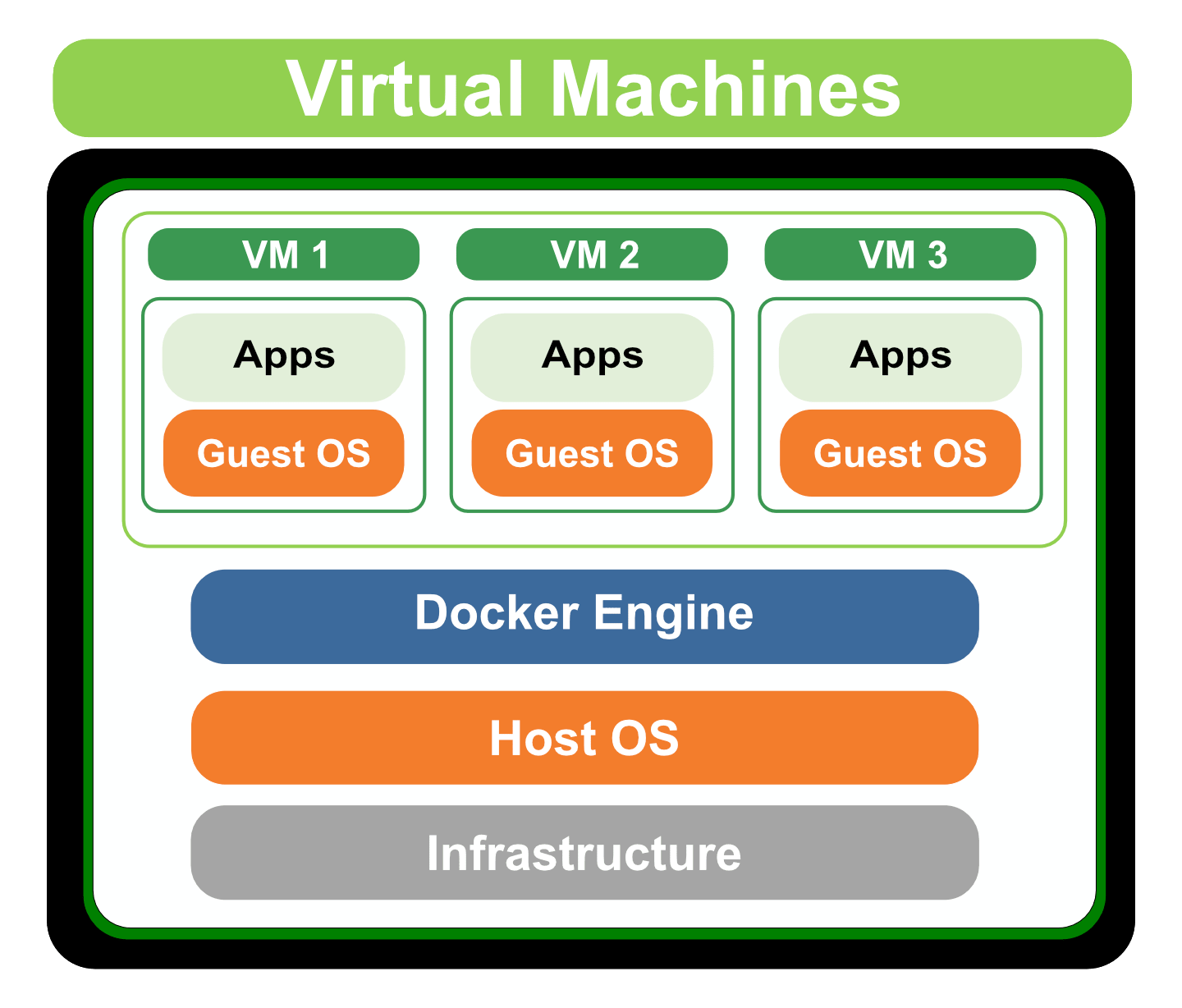 Containers vs Virtual Machines : What are the differences