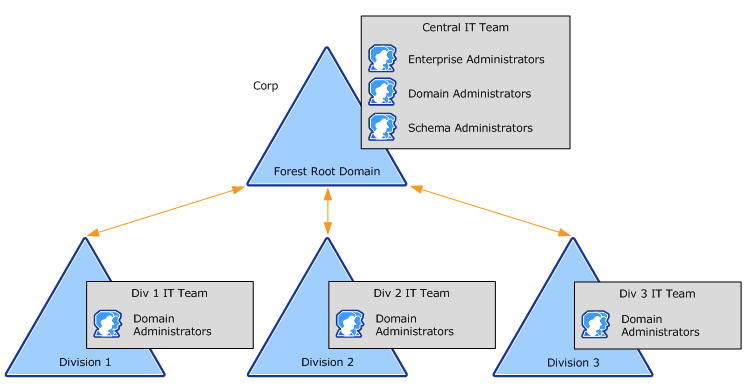 Microsoft Active Directory forest infrastructure