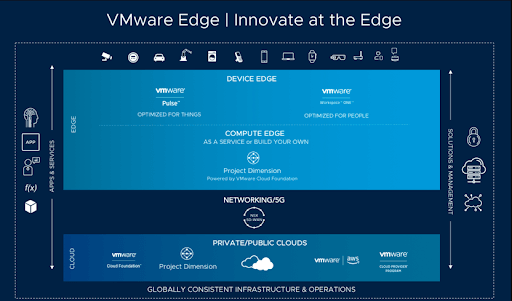 What is VMware Project Dimension and Use Cases
