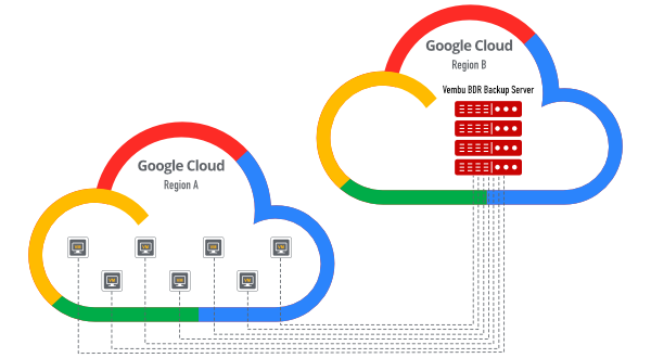 backup-google-cloud-vms-to-different-region
