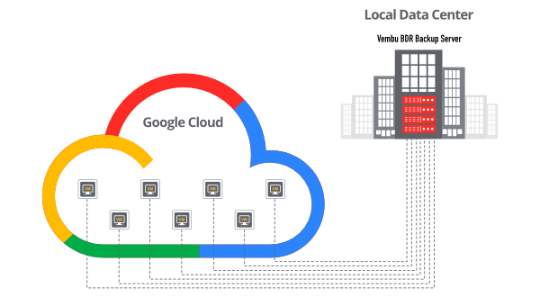 backup-google-vms-to-local-datacenter