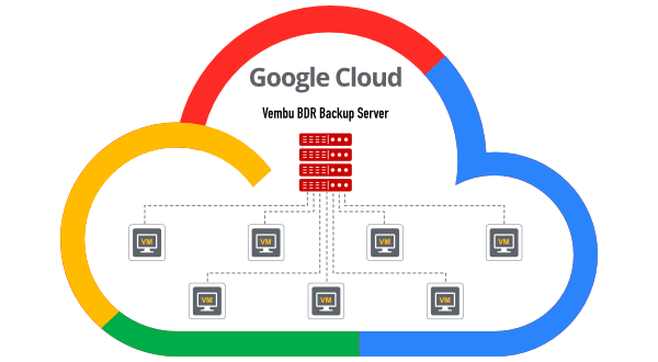 Backup Google VMs to same region
