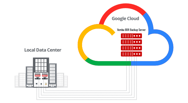 backup-vms-to-google-cloud