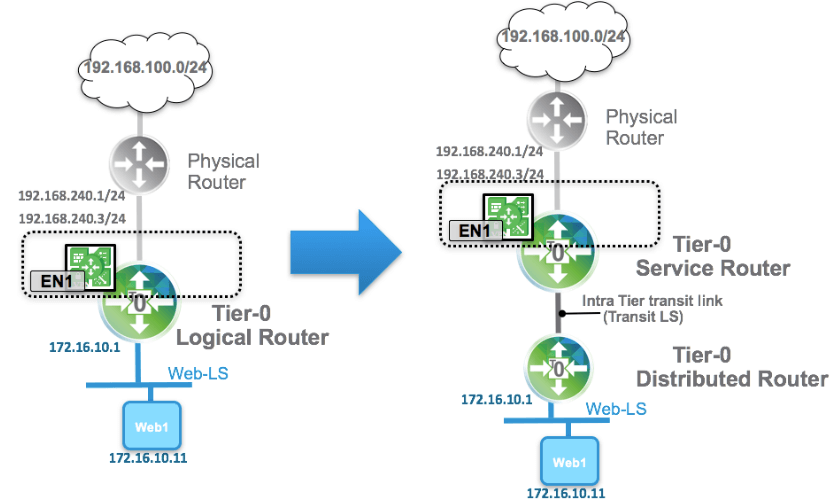 Service-and-Distributed-Routers-in-NSX-T-environment
