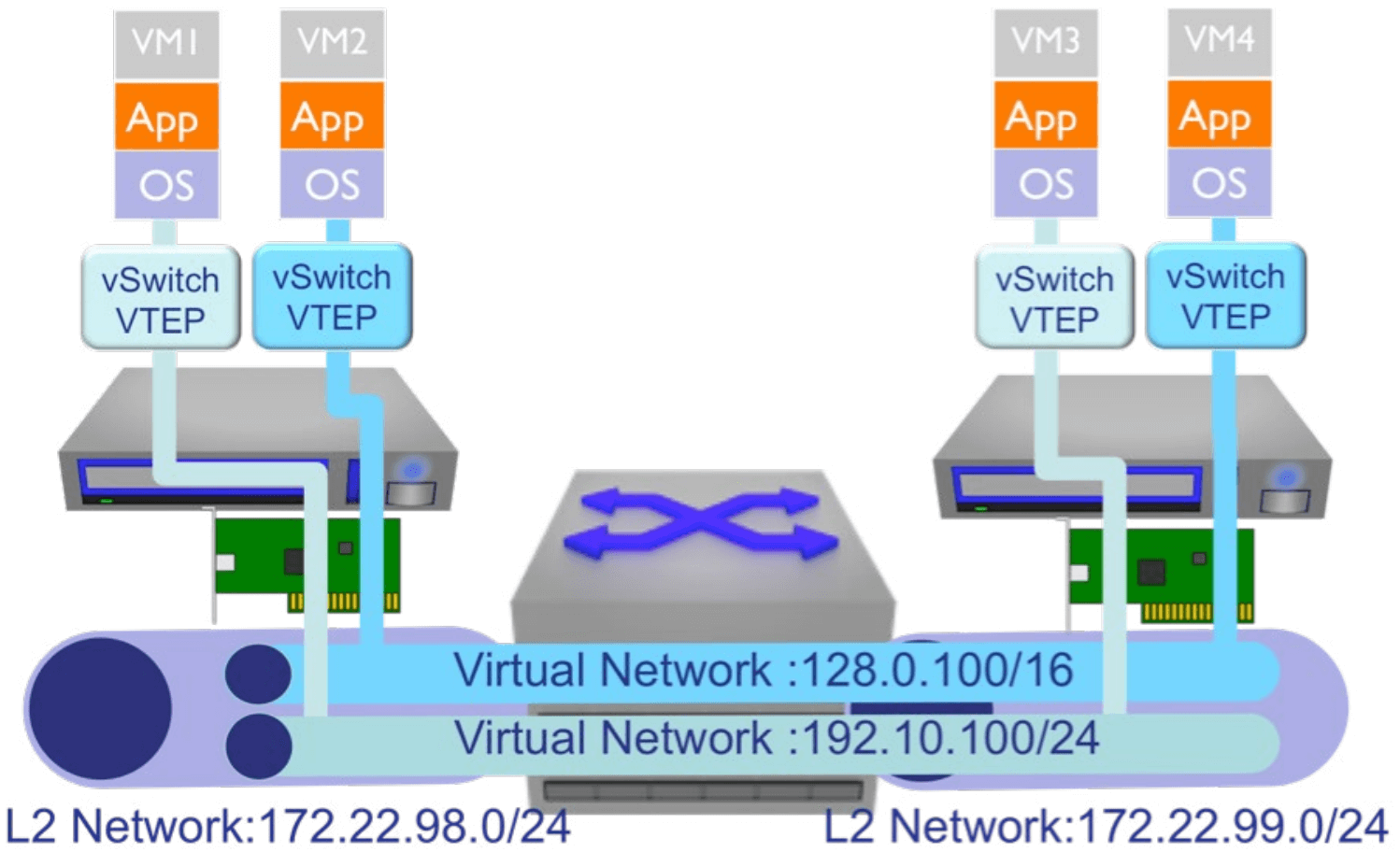 VXLAN logical networks create logical layer 2 segments