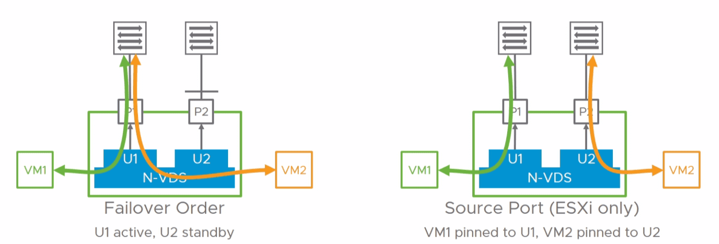 VMware NSX-T N-VDS teaming policy with the new virtual switch