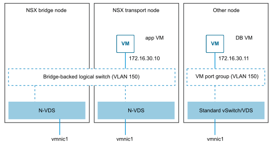 Logical Switching in NSX-V (Image courtesy of VMware)