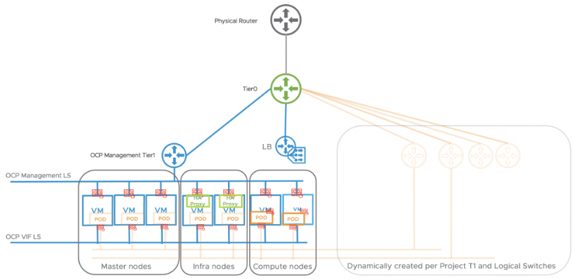 NSX-T integration with Openshift (Image courtesy of VMware)