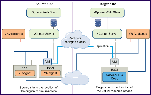 Configuring VMware vSphere Replication 8 2 step by step