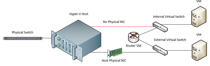 External and Internal virtual switch resources