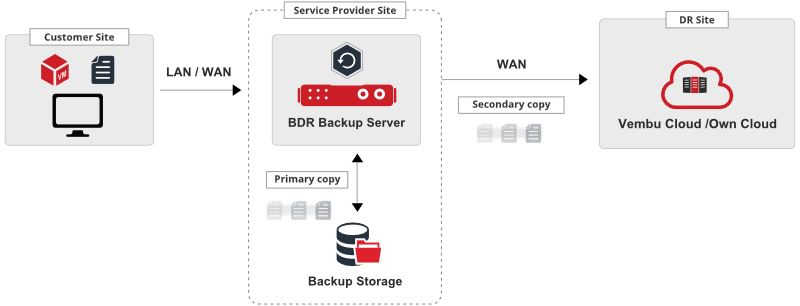 Service-Provider hosted Deployment