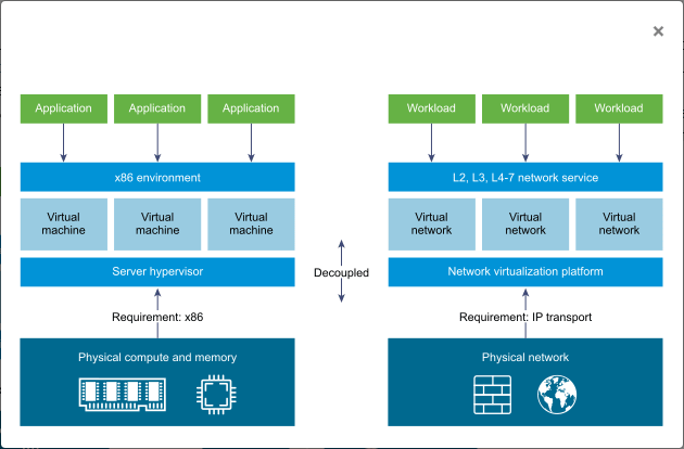 VMware NSX network virtualization abstraction