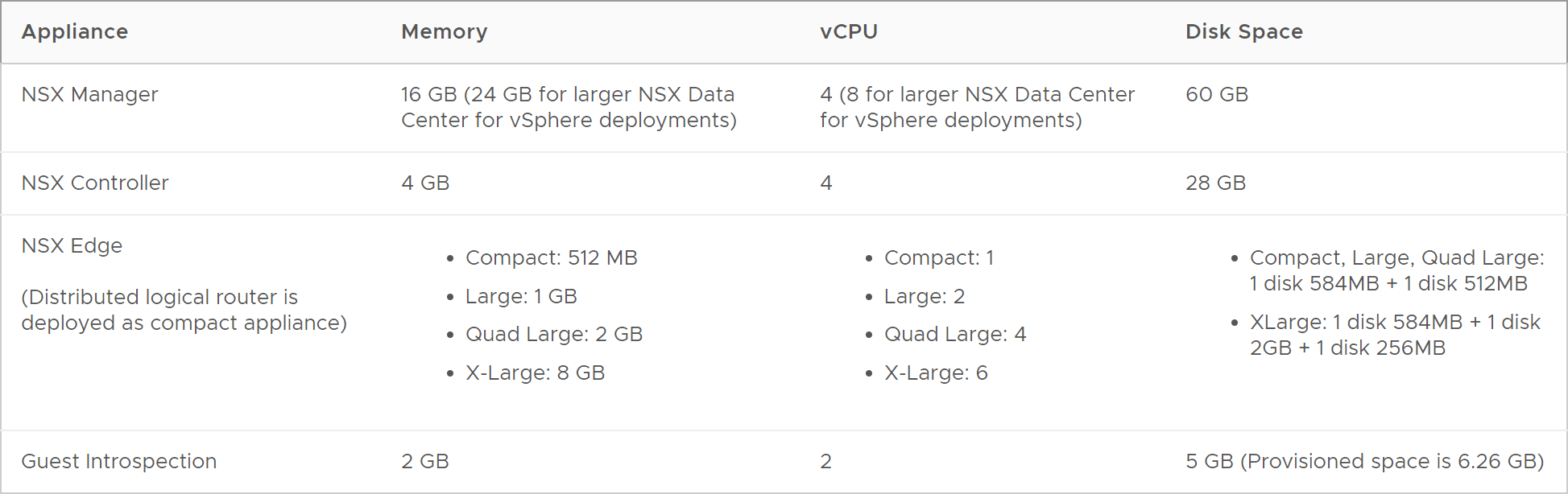 VMware NSX-V Hardware Requirements