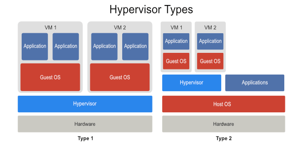 Type-1 and Type-2 Hypervisors
