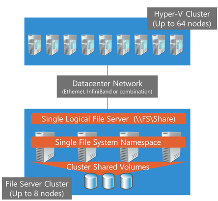Multiple Hyper-V nodes connected to SOFS (Image courtesy of Microsoft)