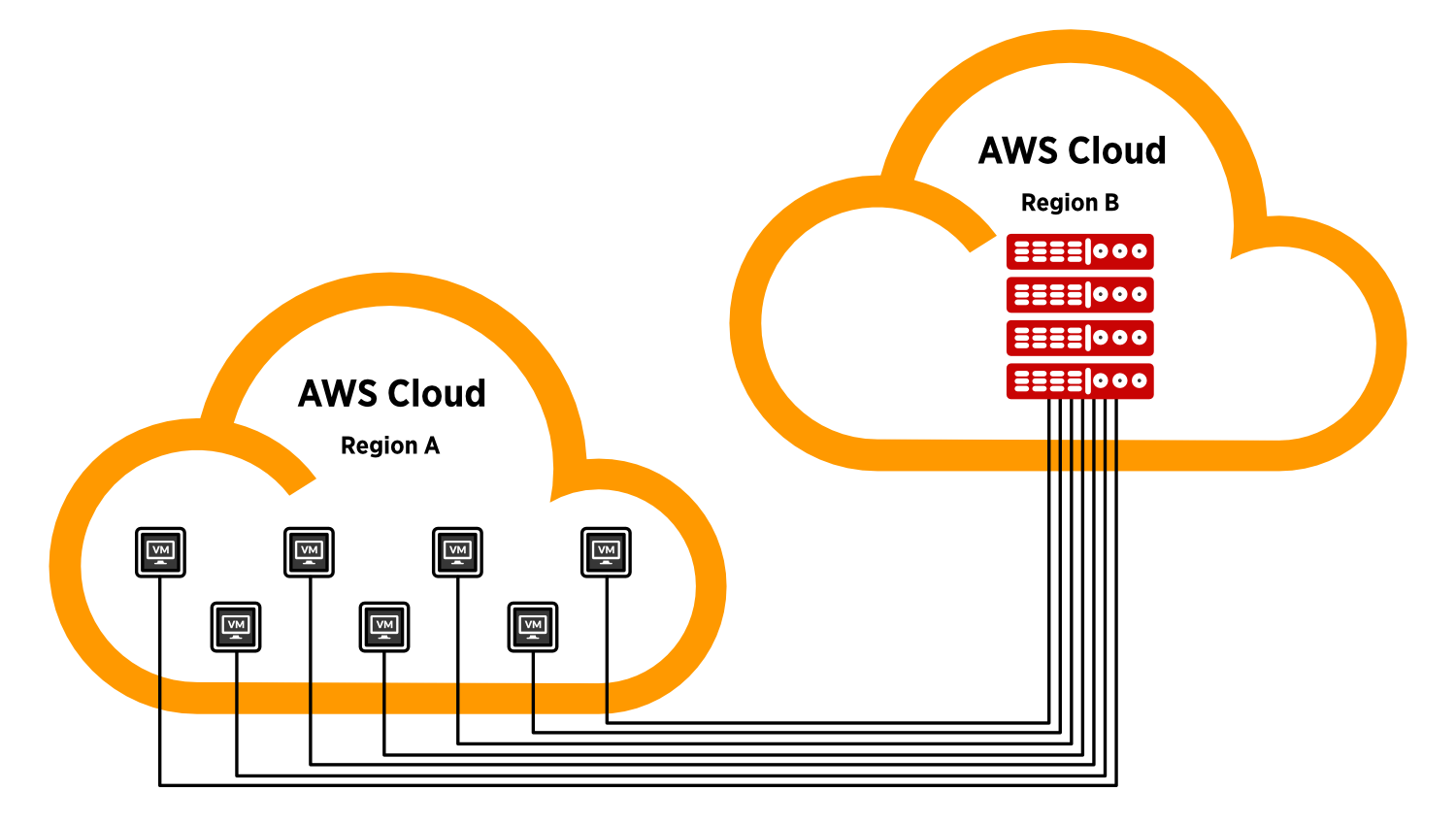 Backup EC2 Instances to other AWS Regions