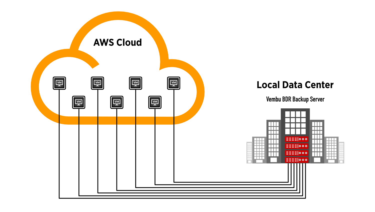 Backup AWS EC2 Instances to your Data Center