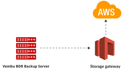 Store secondary offsite copy in AWS S3 using OffsiteDR